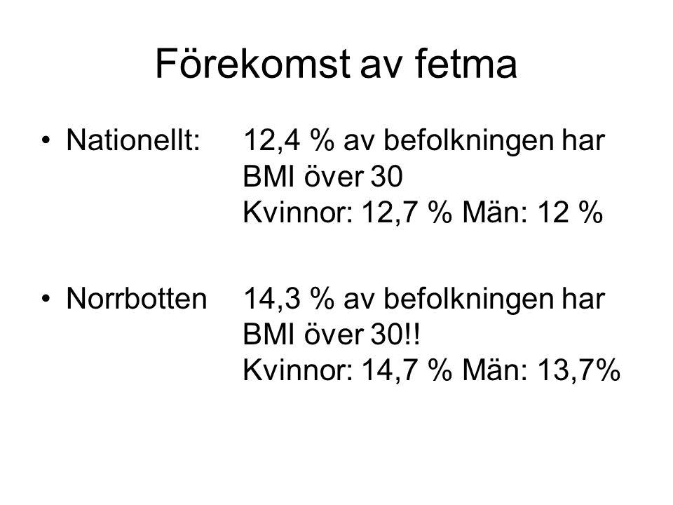 Förekomst av fetma Nationellt: 12,4 % av befolkningen har BMI över 30 Kvinnor: 12,7 % Män: 12 %