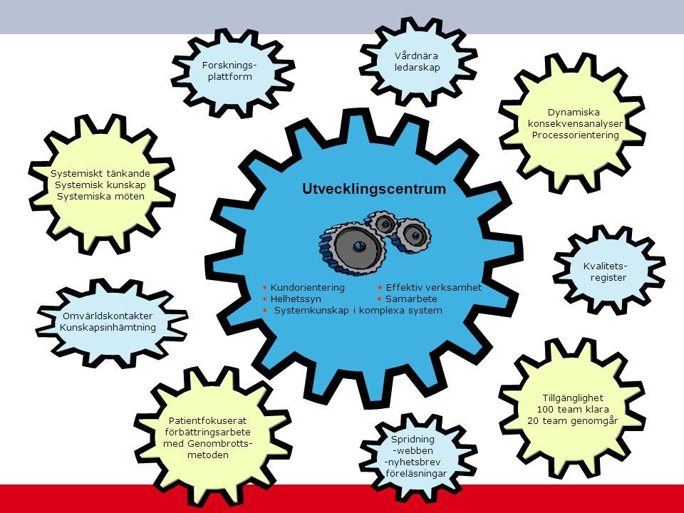 Utvecklingscentrum Vårdnära ledarskap Forsknings- plattform Dynamiska