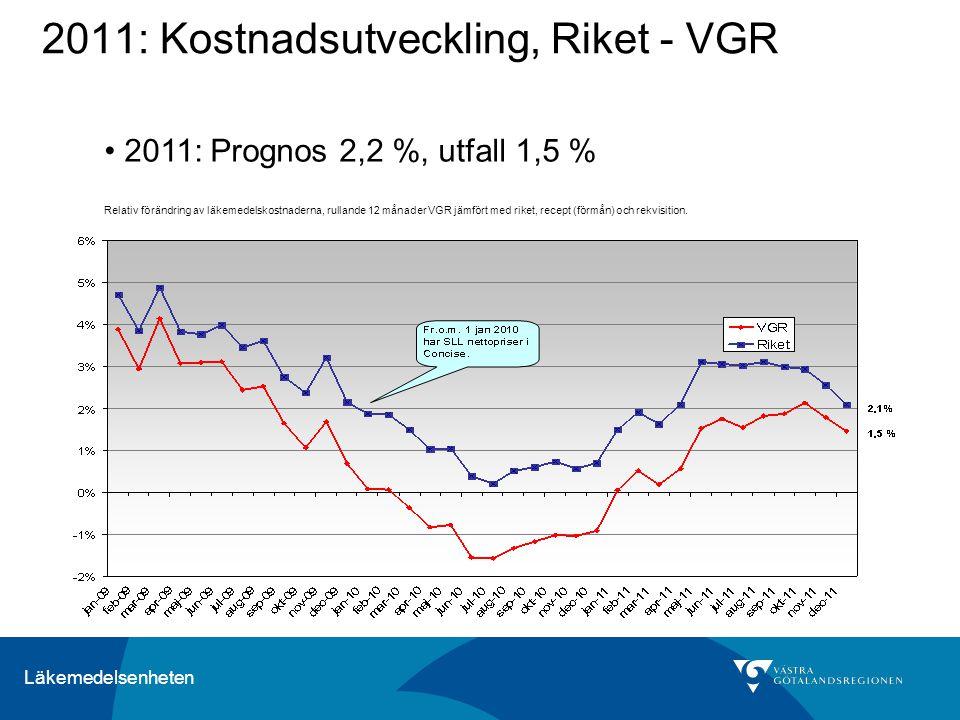 2011: Kostnadsutveckling, Riket - VGR