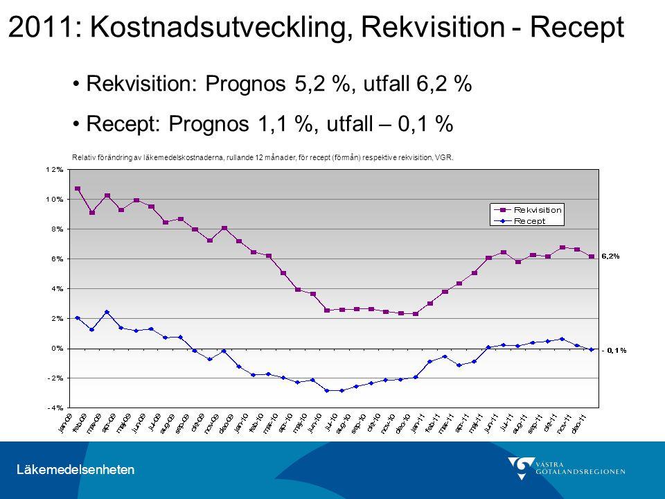 2011: Kostnadsutveckling, Rekvisition - Recept
