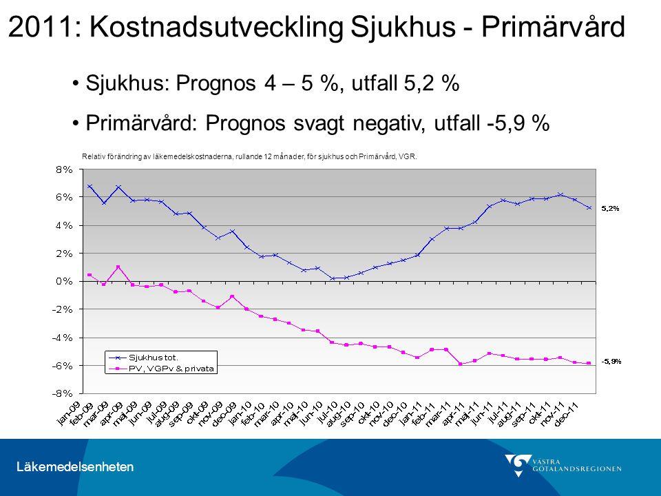 2011: Kostnadsutveckling Sjukhus - Primärvård