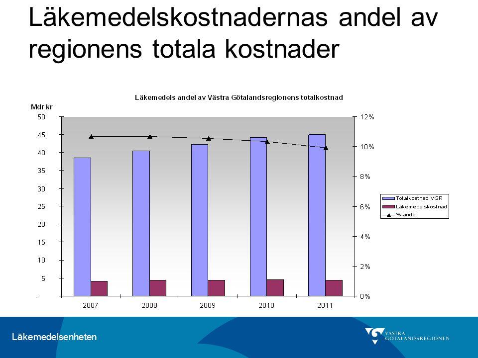Läkemedelskostnadernas andel av regionens totala kostnader
