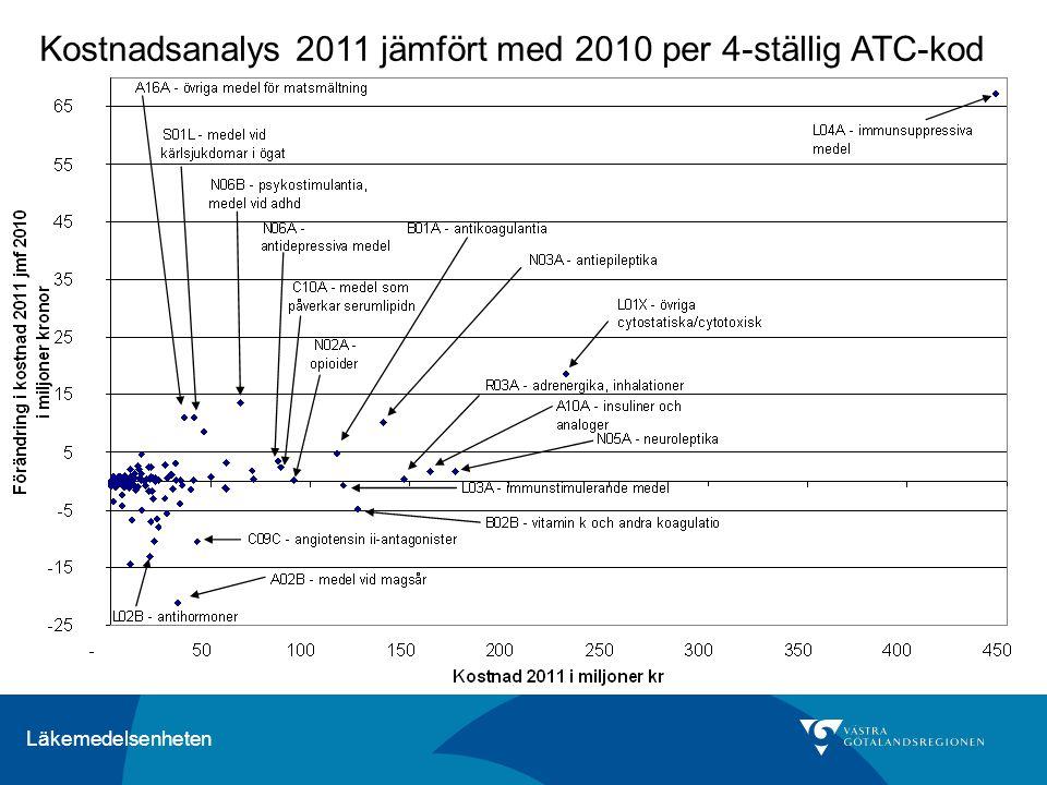 Kostnadsanalys 2011 jämfört med 2010 per 4-ställig ATC-kod