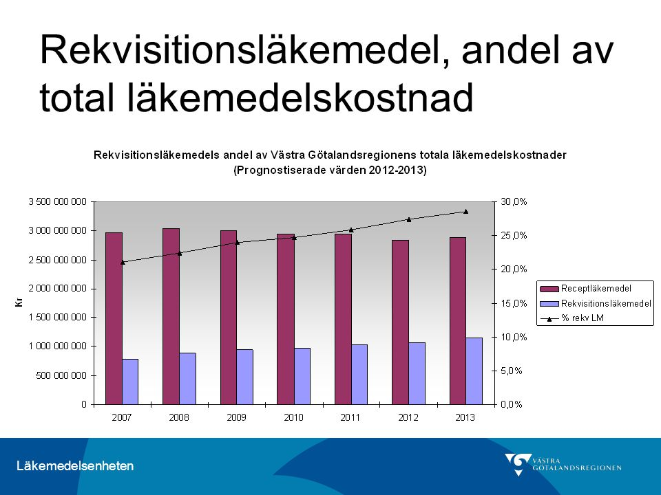 Rekvisitionsläkemedel, andel av total läkemedelskostnad