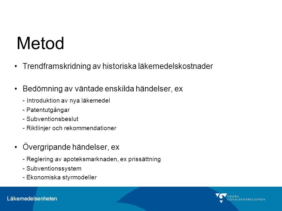Metod Trendframskridning av historiska läkemedelskostnader