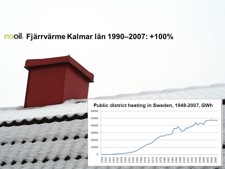 Fjärrvärme Kalmar län 1990–2007: +100%