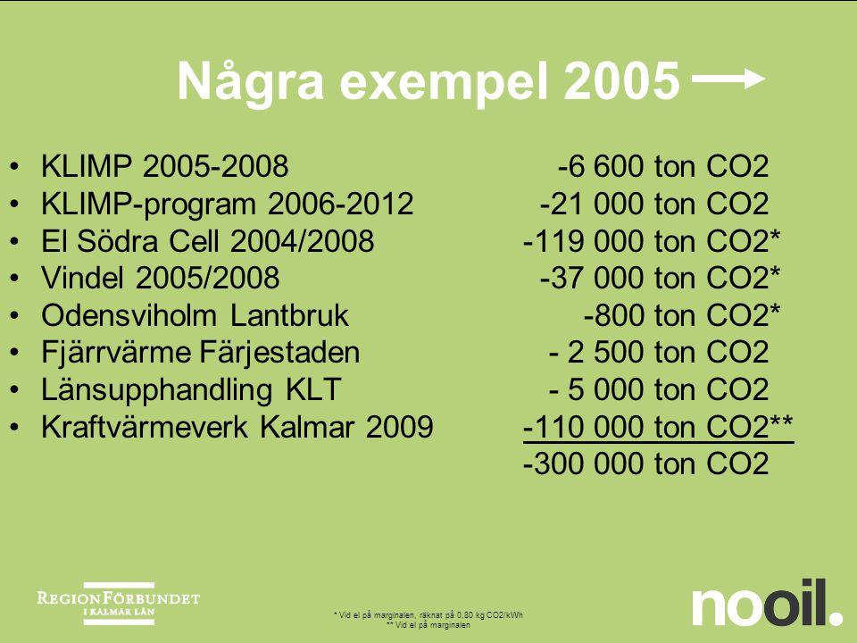 * Vid el på marginalen, räknat på 0,80 kg CO2/kWh