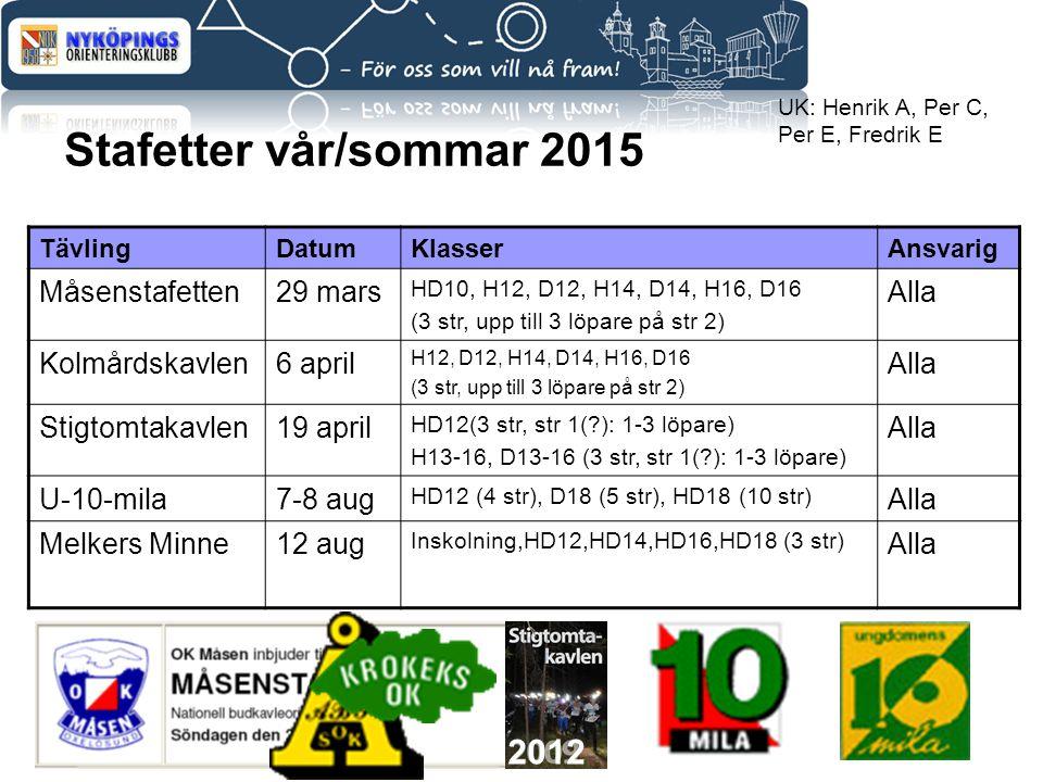Stafetter vår/sommar 2015 2012 Måsenstafetten 29 mars Alla