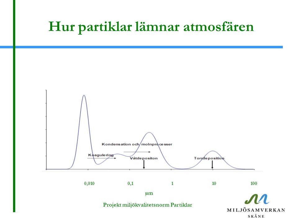 Hur partiklar lämnar atmosfären