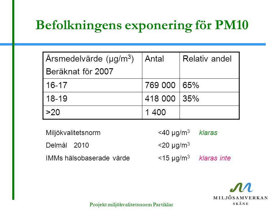 Befolkningens exponering för PM10