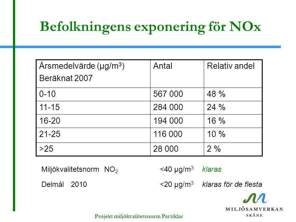 Befolkningens exponering för NOx