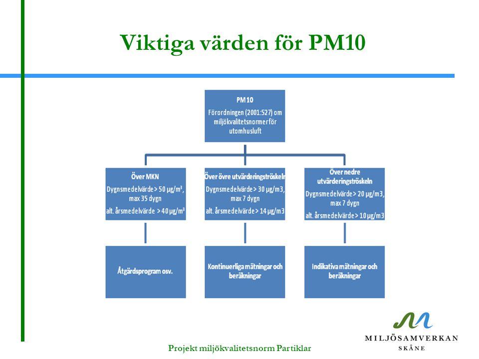 Projekt miljökvalitetsnorm Partiklar
