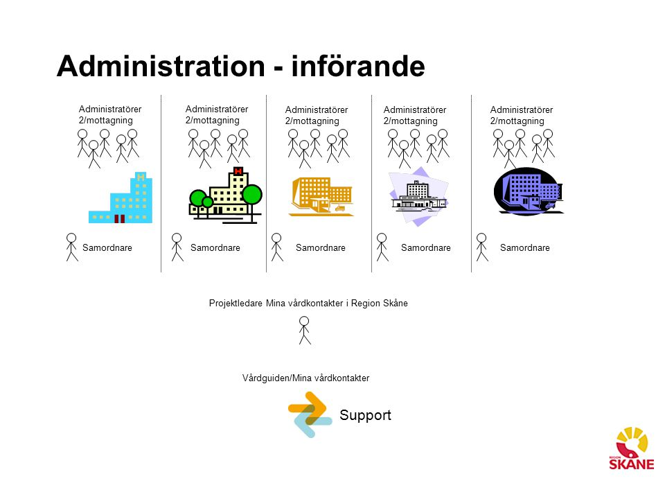 Administration - införande