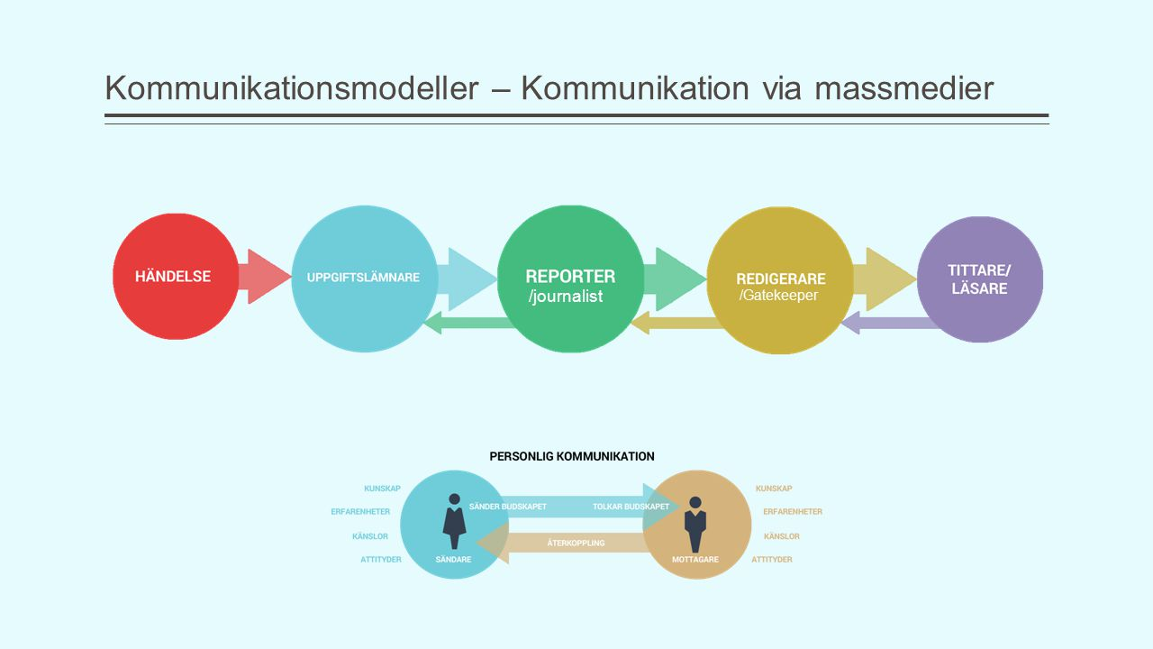 Kommunikationsmodeller – Kommunikation via massmedier