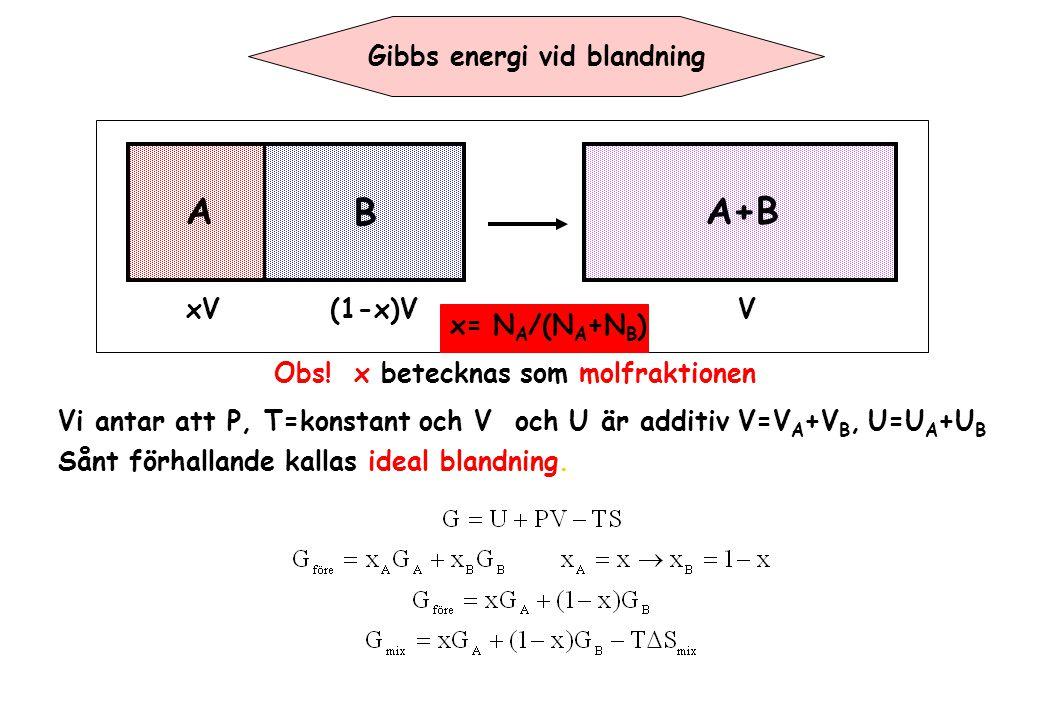 Gibbs energi vid blandning