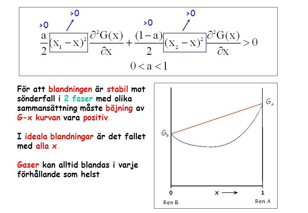 >0 >0. >0. >0. För att blandningen är stabil mot. sönderfall i 2 faser med olika. sammansättning måste böjning av.