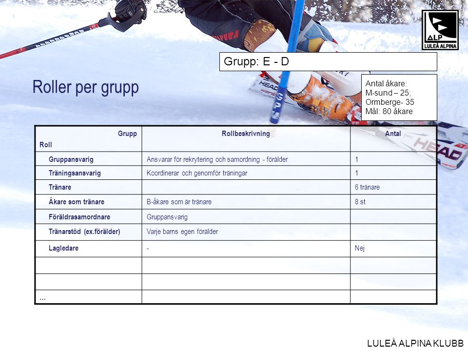 Roller per grupp Grupp: E - D Antal åkare: M-sund – 25; Ormberge- 35