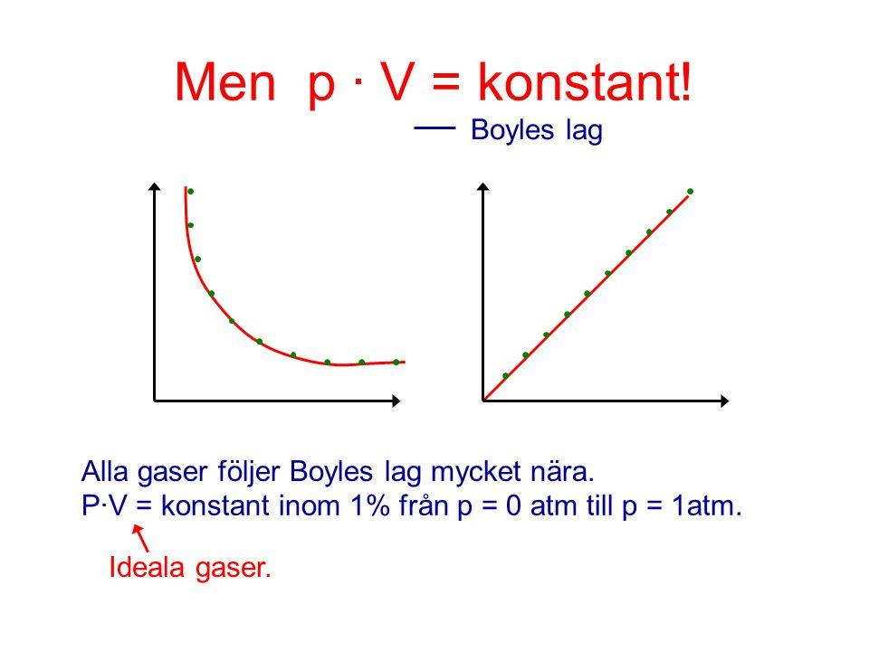 Men p · V = konstant! Boyles lag