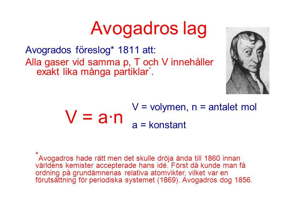 Avogadros lag Avogrados föreslog* 1811 att: Alla gaser vid samma p, T och V innehåller exakt lika många partiklar*.