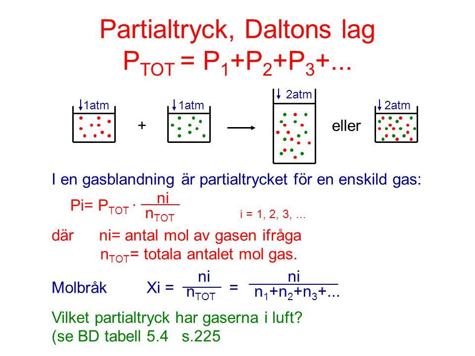 Partialtryck, Daltons lag PTOT = P1+P2+P3+...