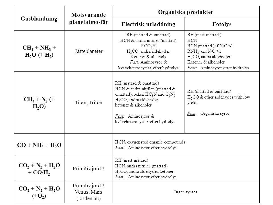 CO2 + N2 + H2O (+O2) CO2 + N2 + H2O + CO/H2 CO + NH3 + H2O