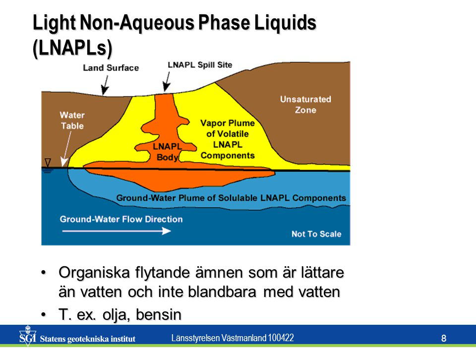 Light Non-Aqueous Phase Liquids (LNAPLs)
