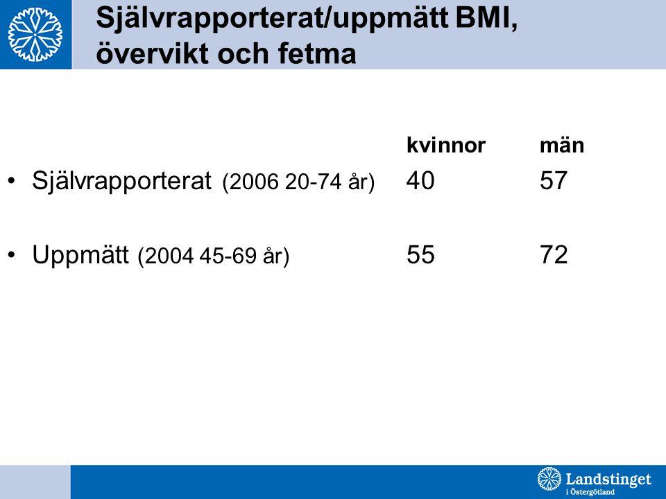 Självrapporterat/uppmätt BMI, övervikt och fetma