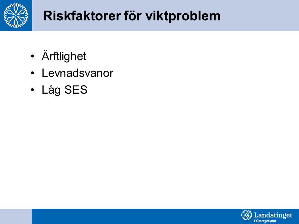 Riskfaktorer för viktproblem