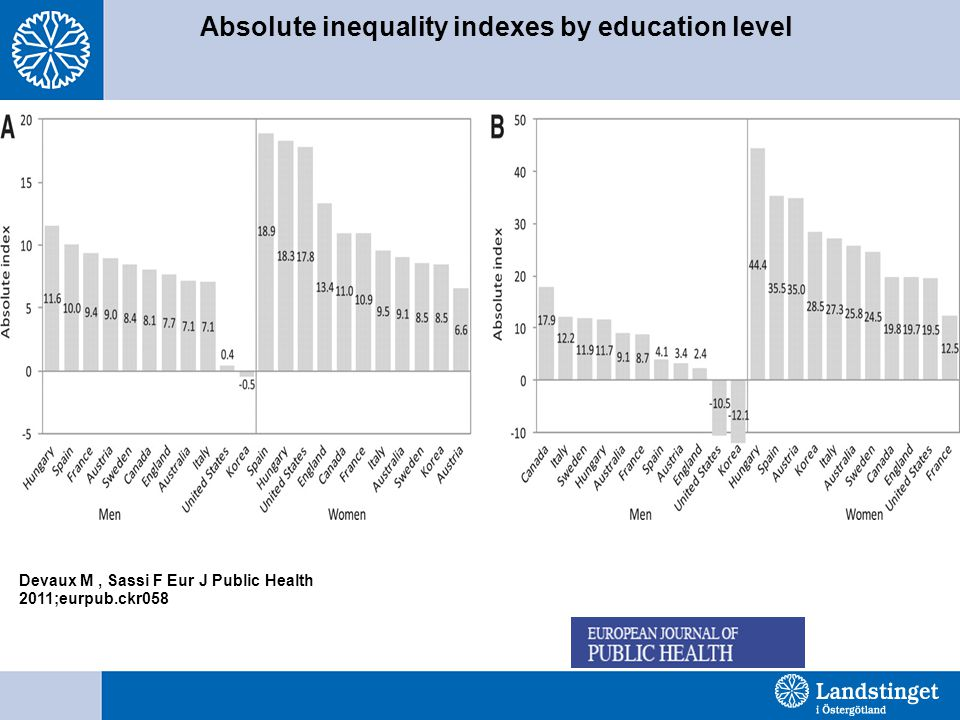 Absolute inequality indexes by education level