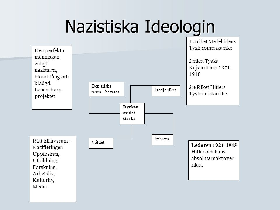 Nazistiska Ideologin 1:a riket Medeltidens Tysk-romerska rike