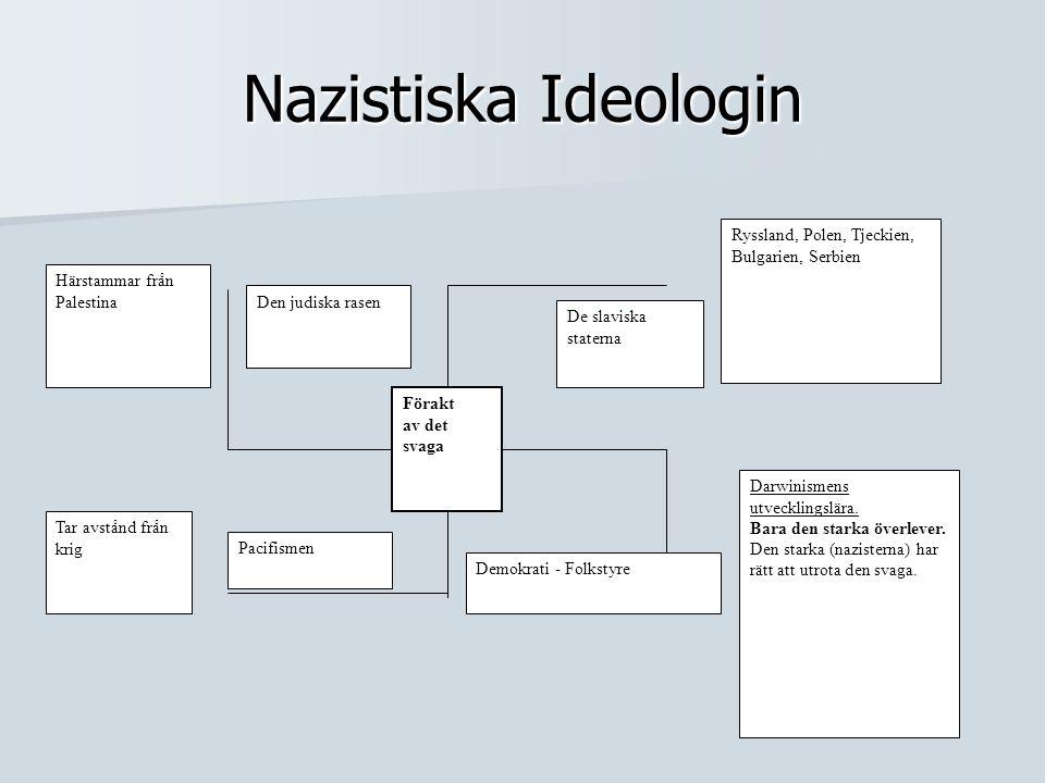Nazistiska Ideologin Ryssland, Polen, Tjeckien, Bulgarien, Serbien