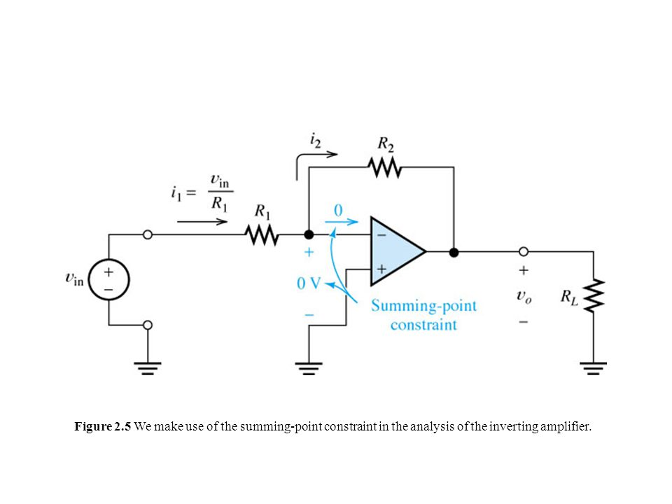 Figure 2.5 We make use of the summing-point constraint in the analysis of the inverting amplifier.