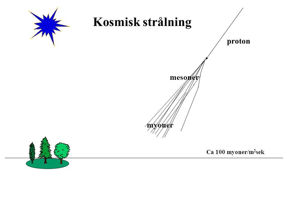 Kosmisk strålning proton mesoner myoner Ca 100 myoner/m2sek