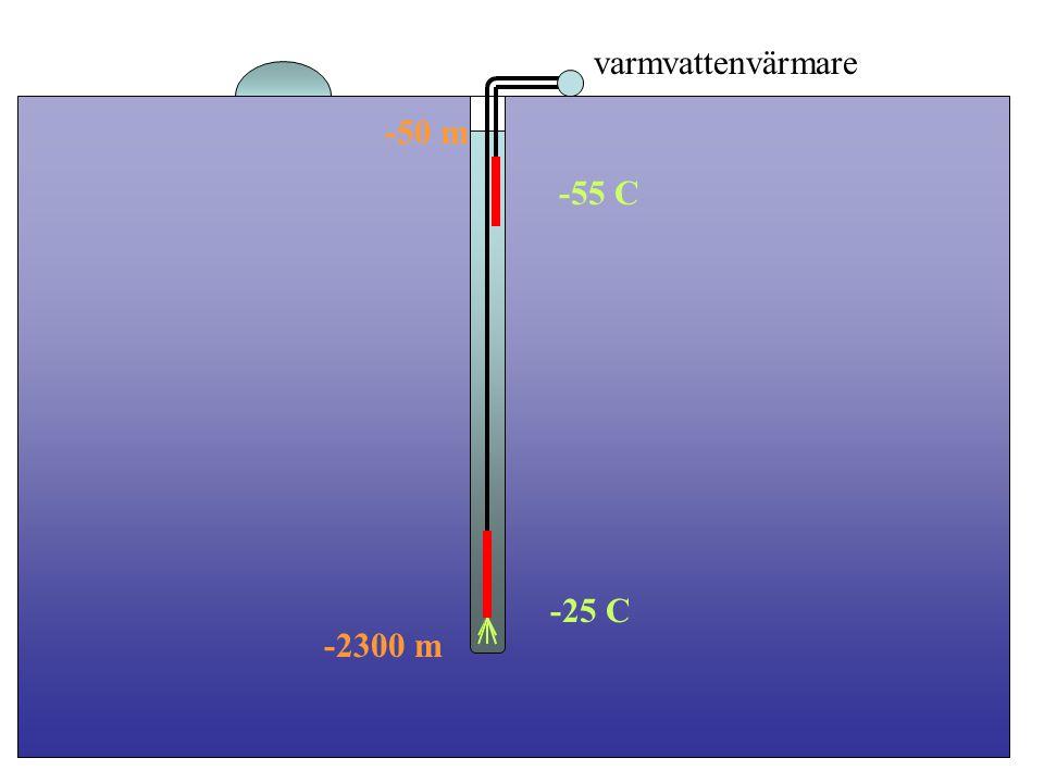 varmvattenvärmare -50 m -55 C -25 C -2300 m