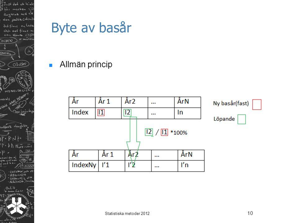 Byte av basår Allmän princip Statistiska metoder 2012