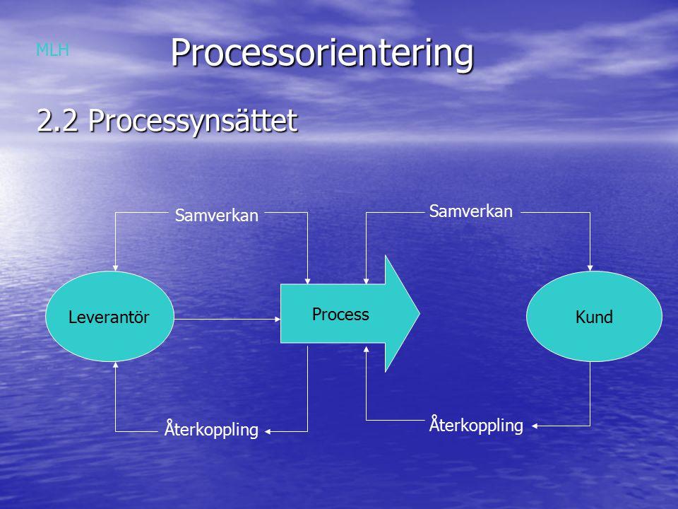 Processorientering 2.2 Processynsättet MLH Samverkan Samverkan Process