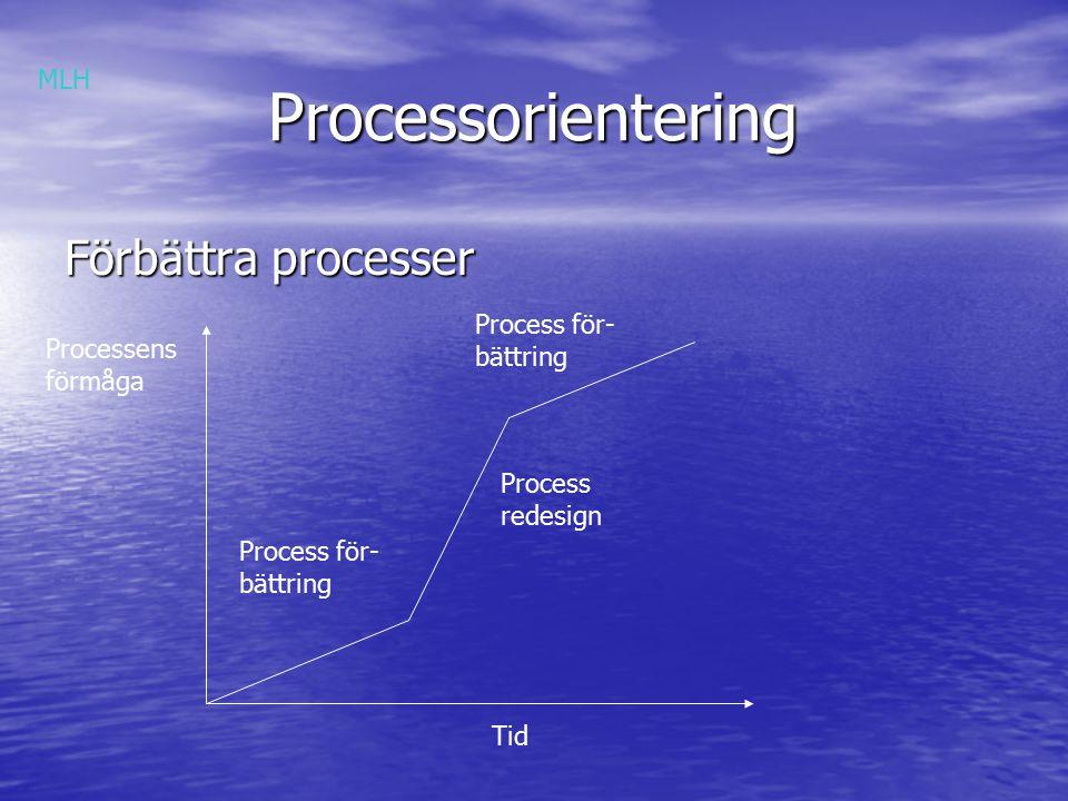 Processorientering Förbättra processer MLH Process för- bättring