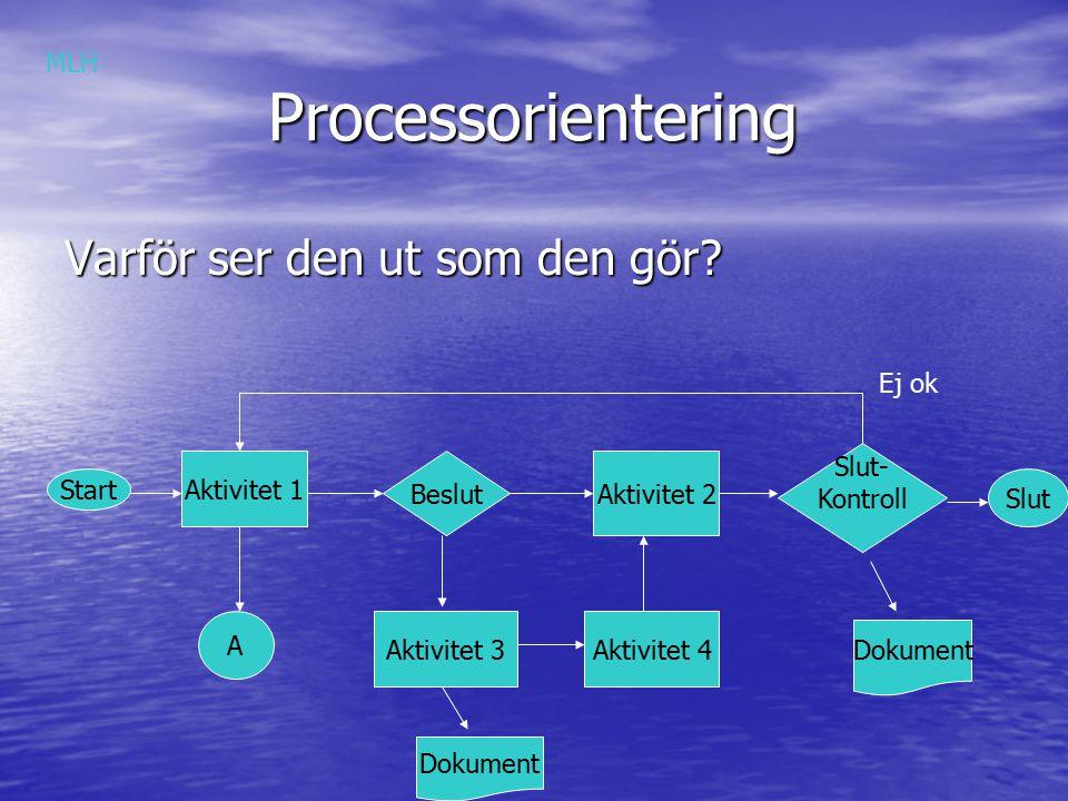 Processorientering Varför ser den ut som den gör MLH Ej ok Slut-