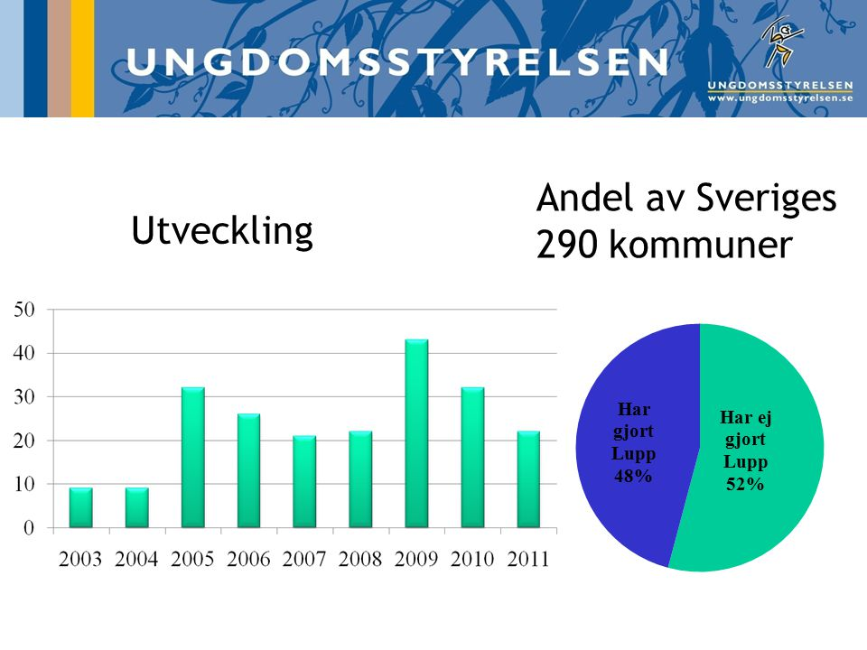 Andel av Sveriges 290 kommuner Utveckling