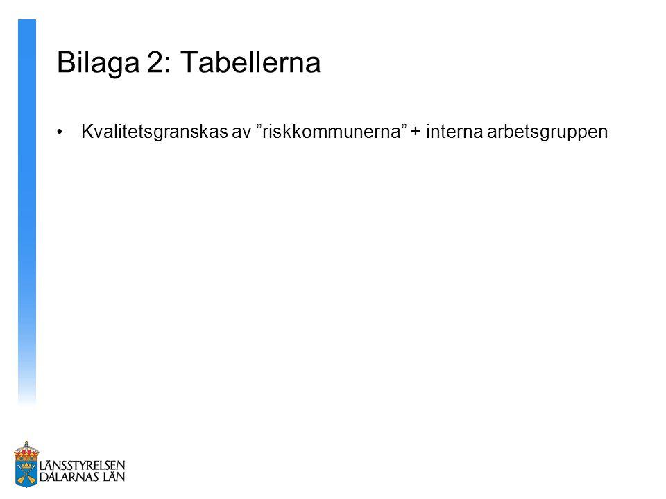 Bilaga 2: Tabellerna Kvalitetsgranskas av riskkommunerna + interna arbetsgruppen