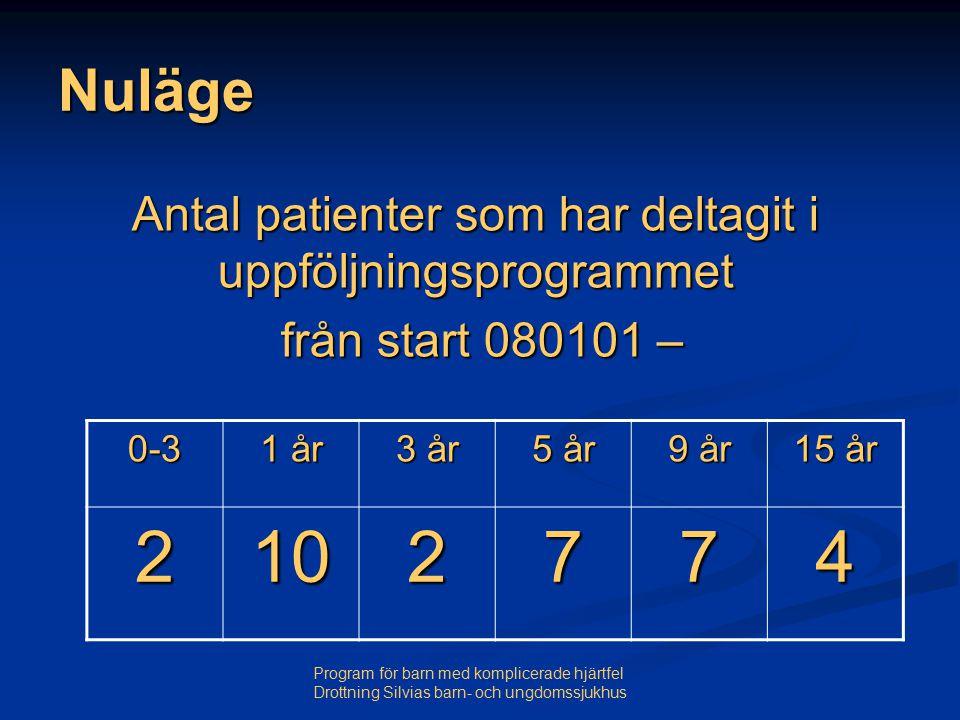 Nuläge Antal patienter som har deltagit i uppföljningsprogrammet. från start 080101 – 0-3. 1 år.