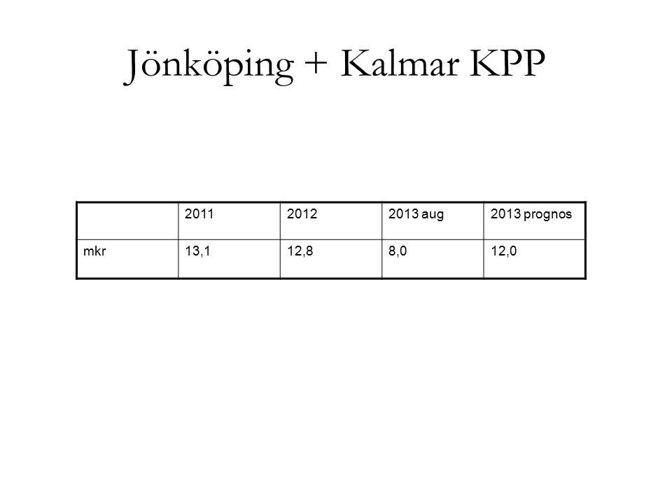 Jönköping + Kalmar KPP 2011 2012 2013 aug 2013 prognos mkr 13,1 12,8