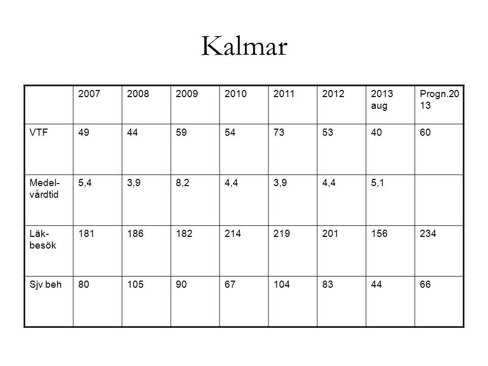 Kalmar 2007. 2008. 2009. 2010. 2011. 2012. 2013 aug. Progn.2013. VTF. 49. 44. 59. 54. 73.