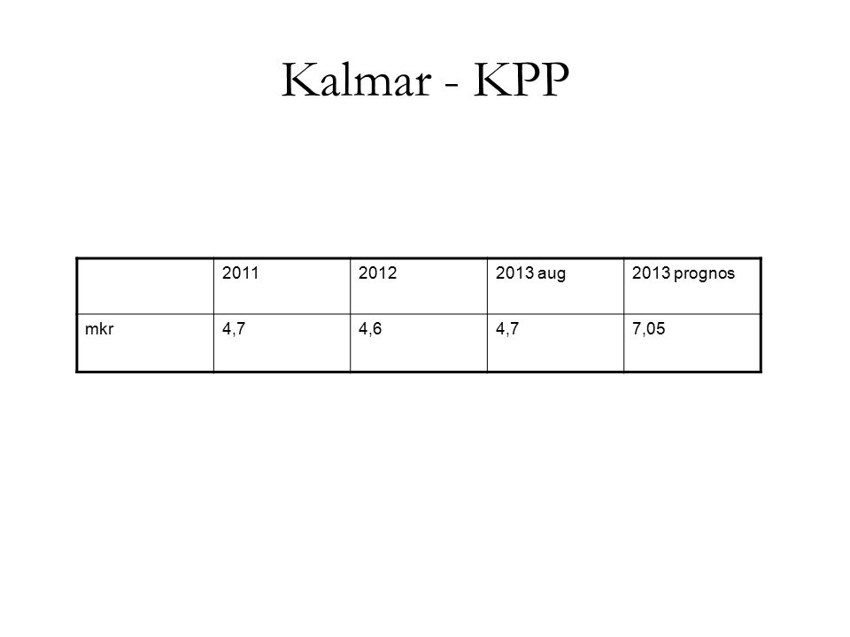 Kalmar - KPP 2011 2012 2013 aug 2013 prognos mkr 4,7 4,6 7,05