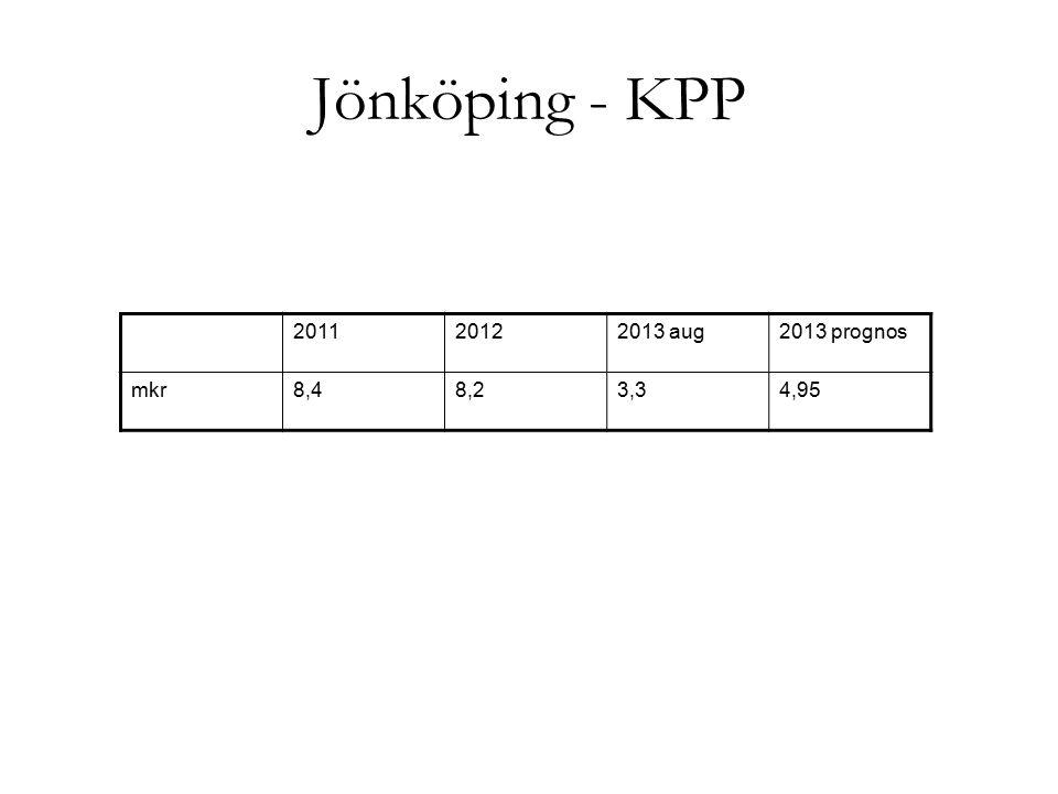 Jönköping - KPP 2011 2012 2013 aug 2013 prognos mkr 8,4 8,2 3,3 4,95