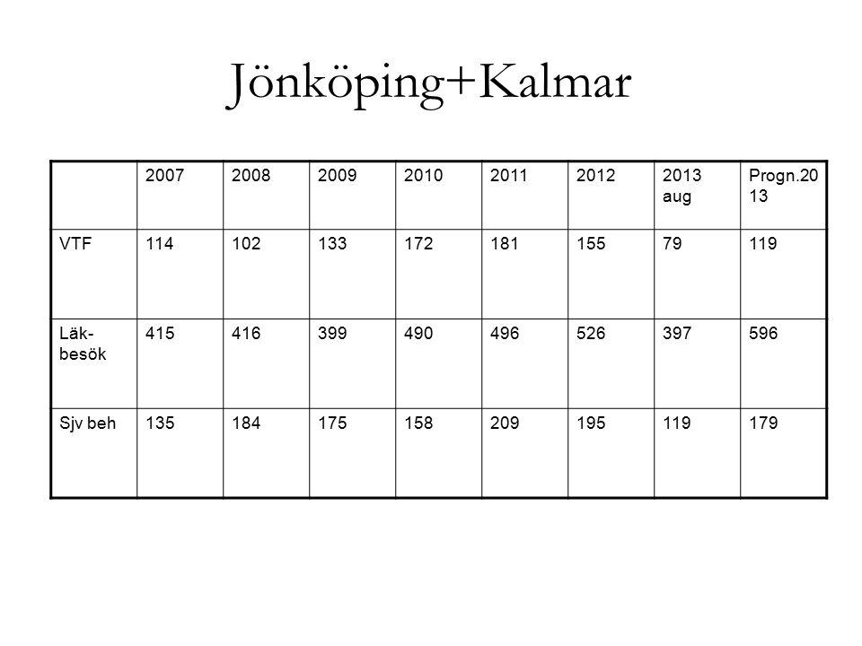 Jönköping+Kalmar 2007 2008 2009 2010 2011 2012 2013 aug Progn.2013 VTF
