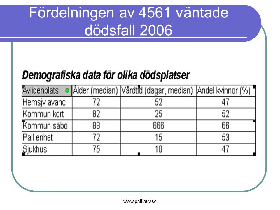 Fördelningen av 4561 väntade dödsfall 2006