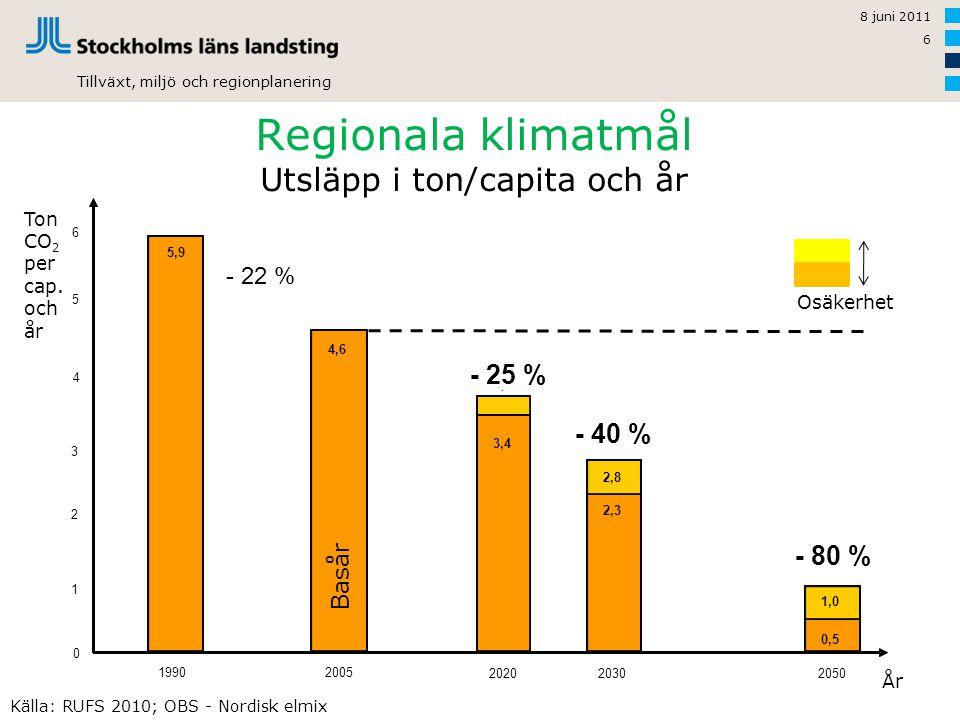Regionala klimatmål Utsläpp i ton/capita och år