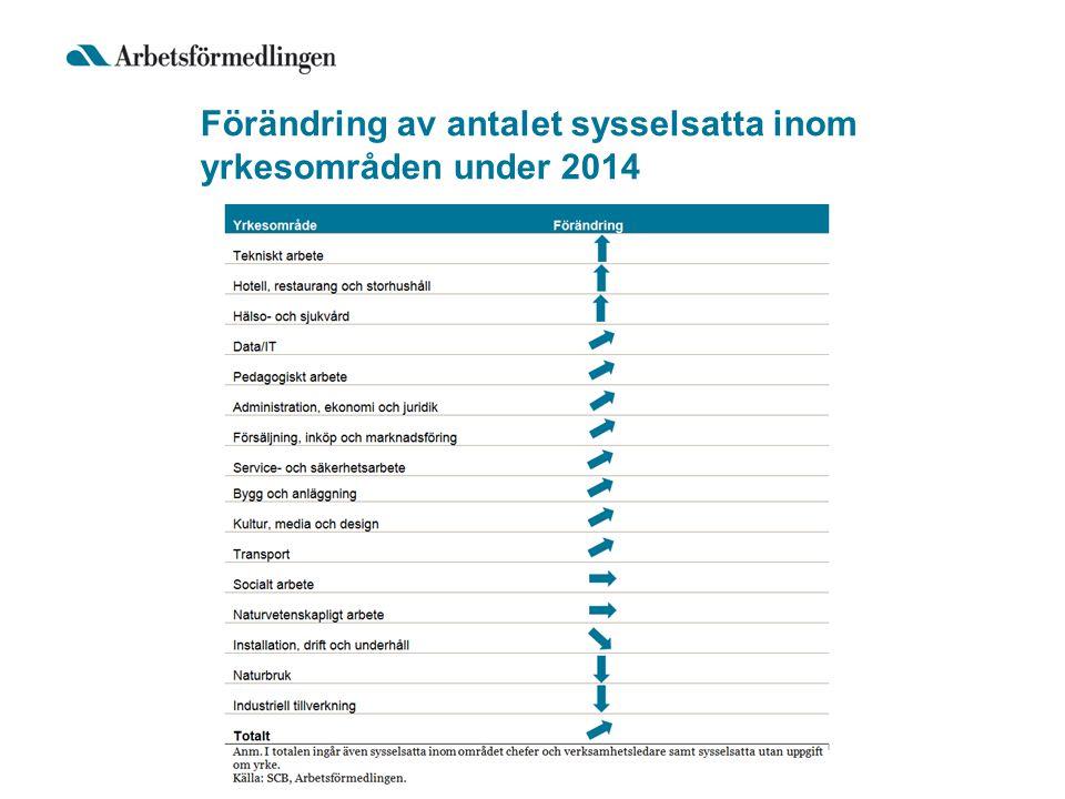 Förändring av antalet sysselsatta inom yrkesområden under 2014