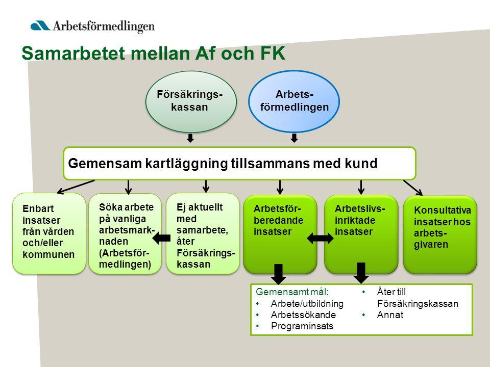 Samarbetet mellan Af och FK